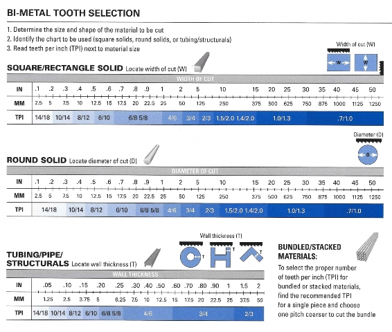 Tooth Selection WEB size